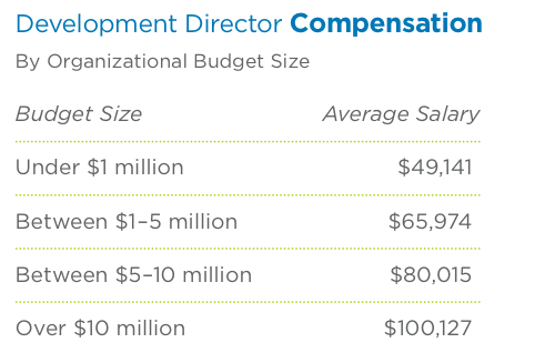 DoD compensation by Org budget
