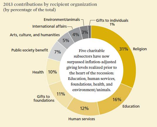 2013 contributions by recipient organization