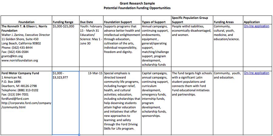 Grant Research Worksheet Sample