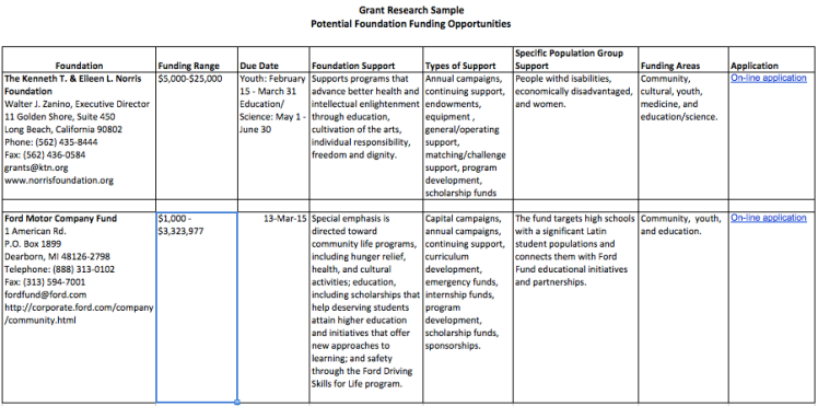 Grant Research Worksheet Sample