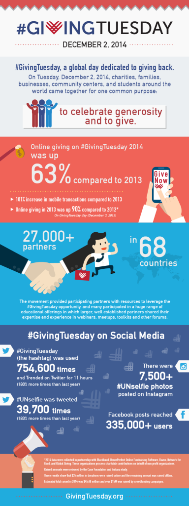 Infographic Giving Tuesday 2014