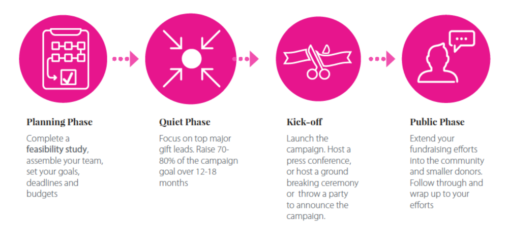 Capital Campaign Phases