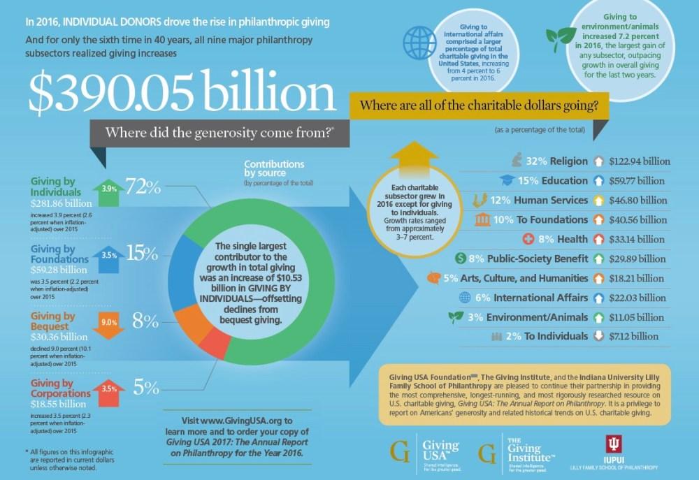Giving-USA-2017-Infographic